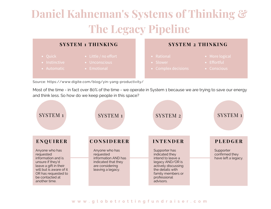 Systems of Thinking Chart